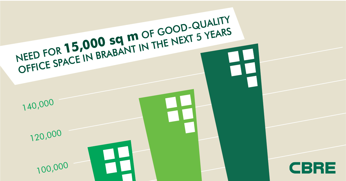 CBRE Special Report - Brabant The Property Perspective - Facts & Figures
