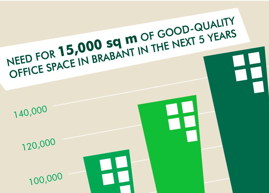 CBRE Special Report - Brabant The Property Perspective - Facts & Figures (EN)