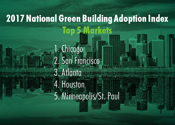 San Francisco Nation's Second Greenest City According To CBRE Study