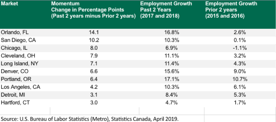 Portland Among Top Cities For Tech Talent Growth According To Cbre Report Cbre