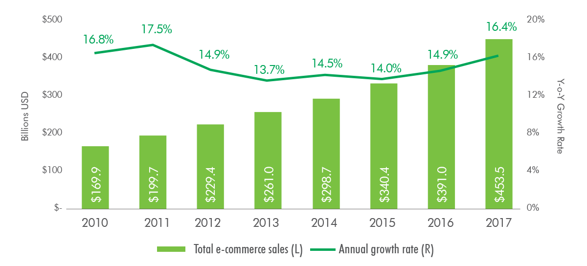 What is the Share of E-commerce in Overall Retail Sales