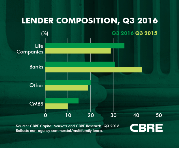 Commercial Real Estate Lending Markets Expand in Q3 | CBRE