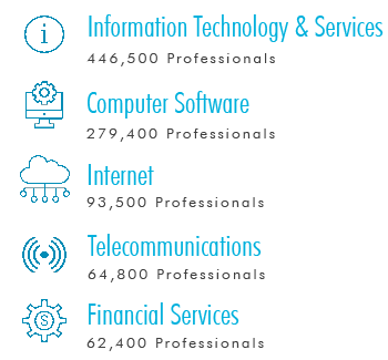 Figure 2: Total Professionals with Cloud Skills