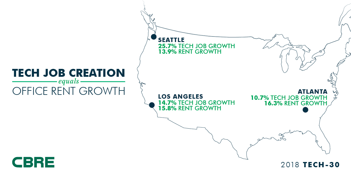 Los Angeles Ranks No  2 for Tech Office Growth in CBRE's