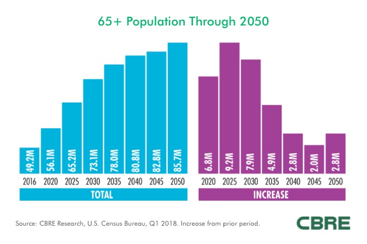 CBRE Research: Continuing Care Retirement Communities | Market Insight