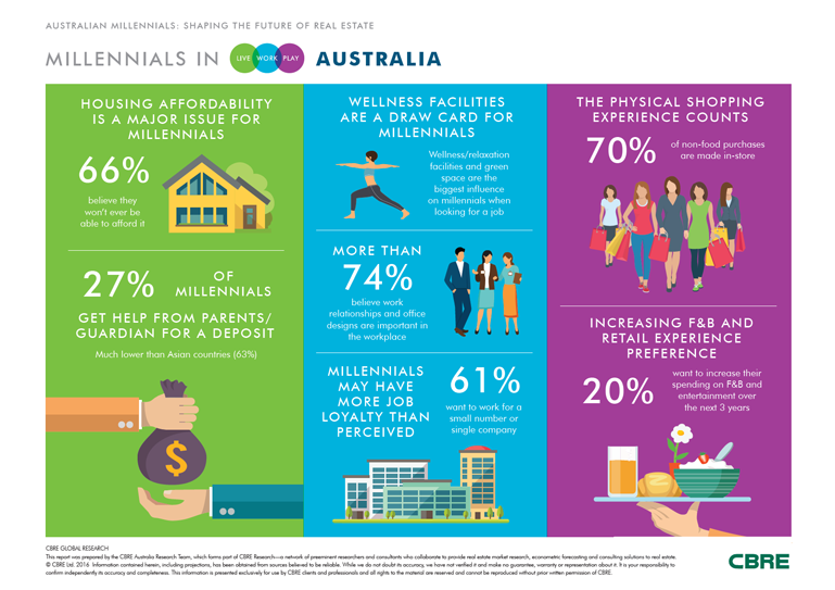 Australian Millennials: Shaping the future of real estate