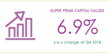 Super_Prime_Cap_Values