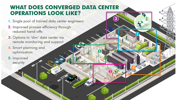 Converged Operations Graphic for Webpage