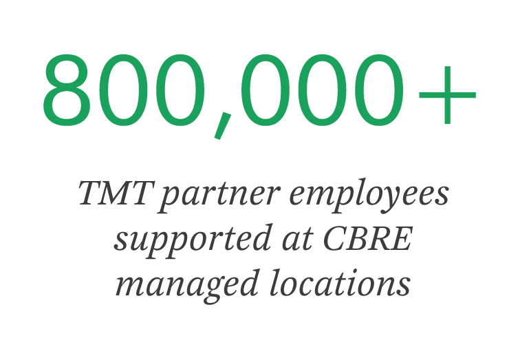 800000 TMT partner employees supported at CBRE managed locations