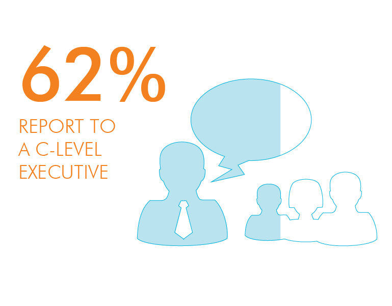 62% report into a c-level executive
