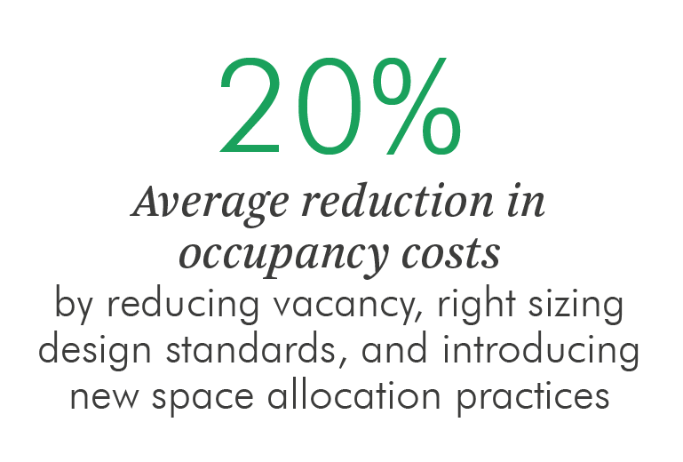 20% average reduction in occupancy costs by reducing vacancy, right-sizing design standards and introducing new space allocation practices.