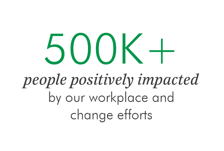 500 people positively impacted by our workplace and change efforts