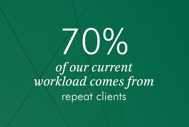 70% of our current workload comes from repeat clients