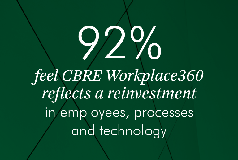 92% feel CBRE workplace360 reflects a reinvestment in employees, processes and technology